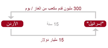GRAPH-1 Arabic