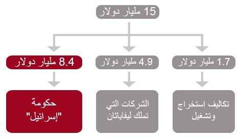 GRAPH-2 Arabic