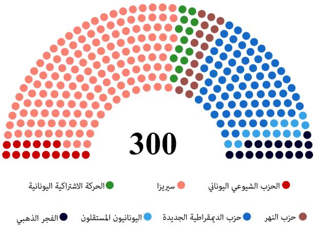 نتيجة الانتخابات التشريعية في اليونان - 2015